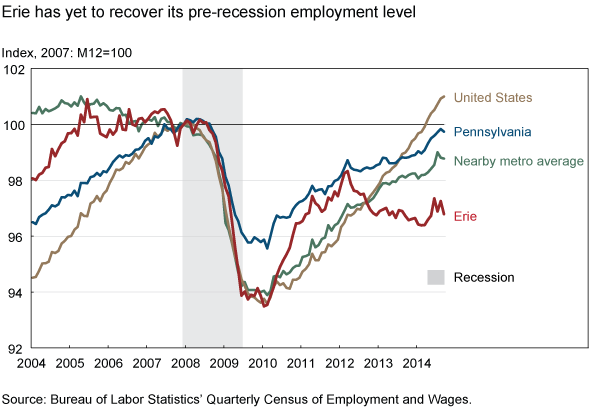 Erie has yet to recover its pre-recession employment level