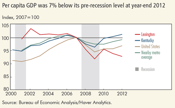 Per capita GDP was 7% below its pre-recession level at year-end 2012