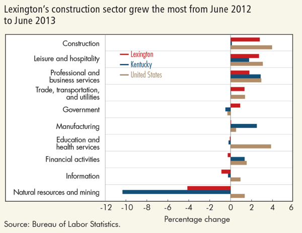Lexington's construction sector grew the most from June 2012 to June 2013