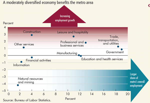 A moderately diversified economy benefits the metro area