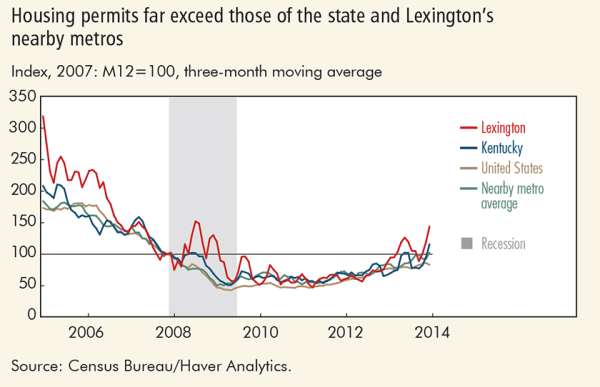 Housing permits far exceed those of the state and Lexington's nearby metros