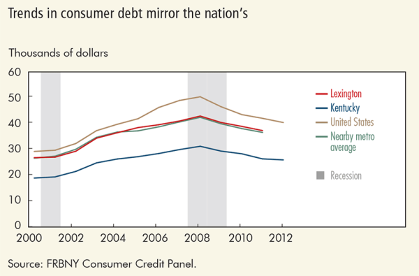 Trends in consumer debt mirror the nation's