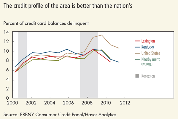 The credit profile os the area is better than the nation's