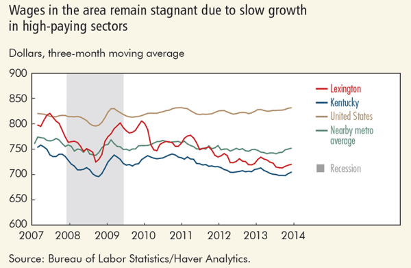 Wages in the area remain stagnant due to slow growth  in high-paying sectors