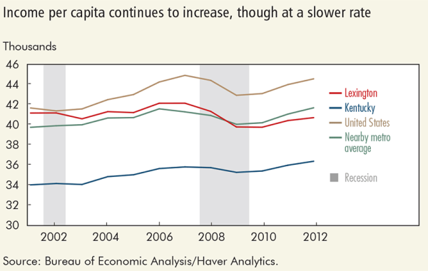 Income per capita continues to increase, though at a slower rate