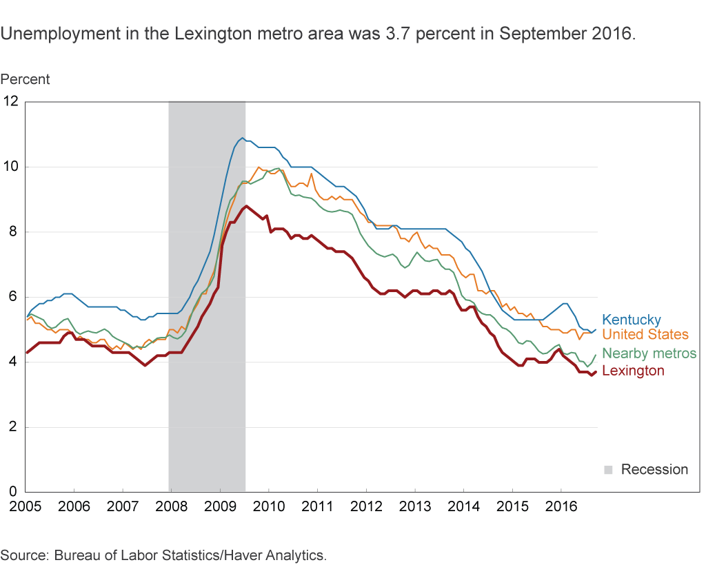 Unemployment in the Lexington metro area was 3.7 percent in September 2016