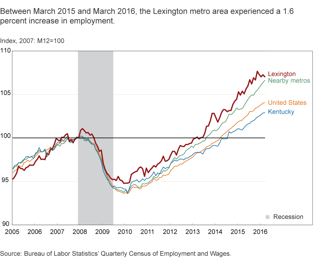 Between March 2015 and March 2016, the Lexington metro area experienced a 1.6 percent increase in employment