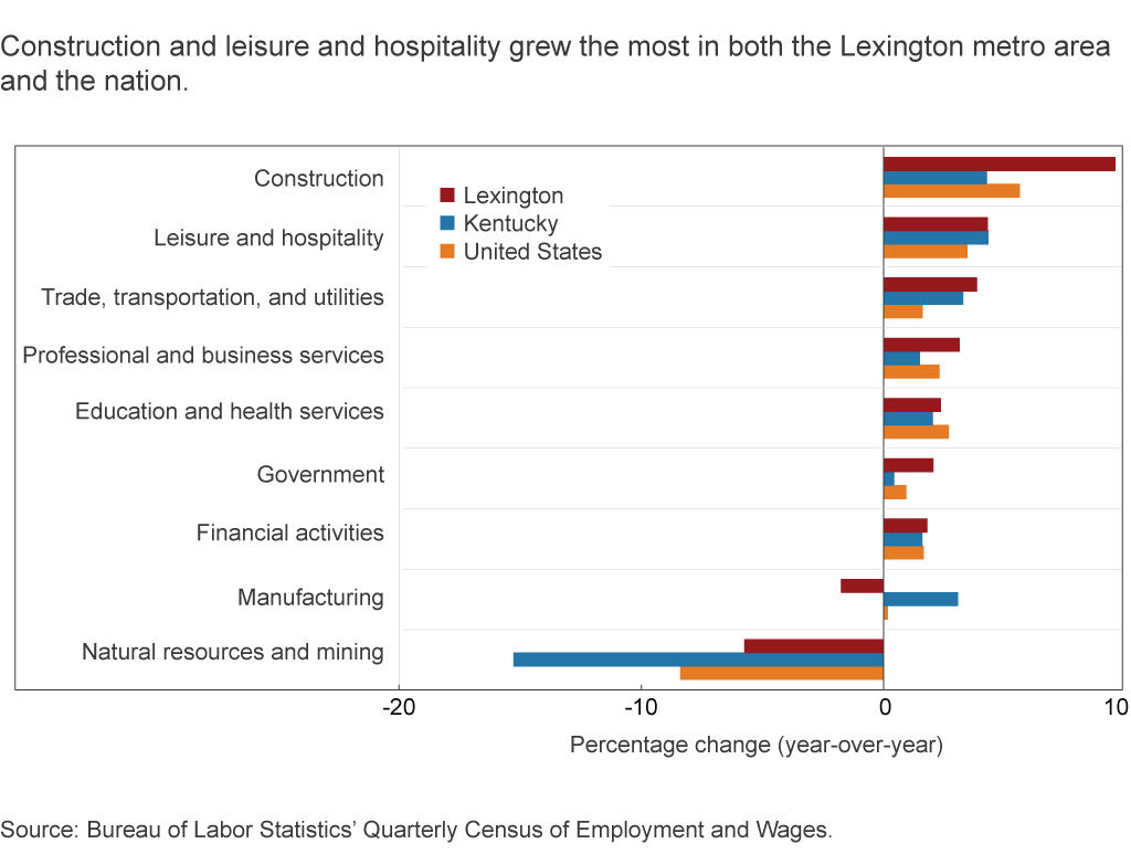 Construction and leisure and hospitality grew the most in both the Lexington metro area and the nation