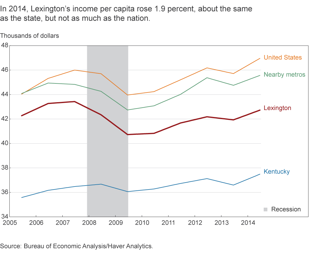 In 2014, Lexington's income per capita rose 1.9 percent, about the same as the state, but not as much as the nation