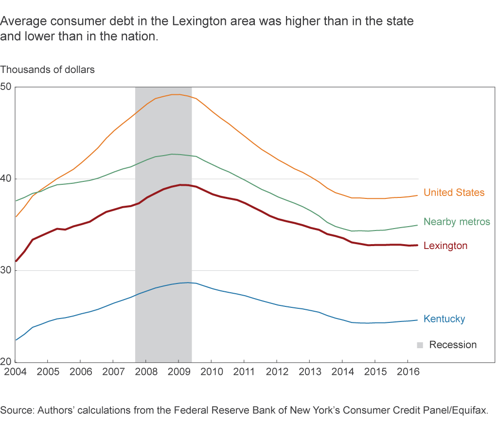 Average consumer debt in the Lexington area was higher than in the state and lower than in the nation