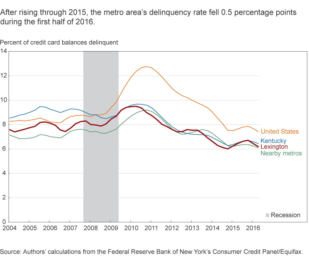 After rising through 2015, the metro area's delinquency rate fell 0.5 percentage points during the first half of 2016