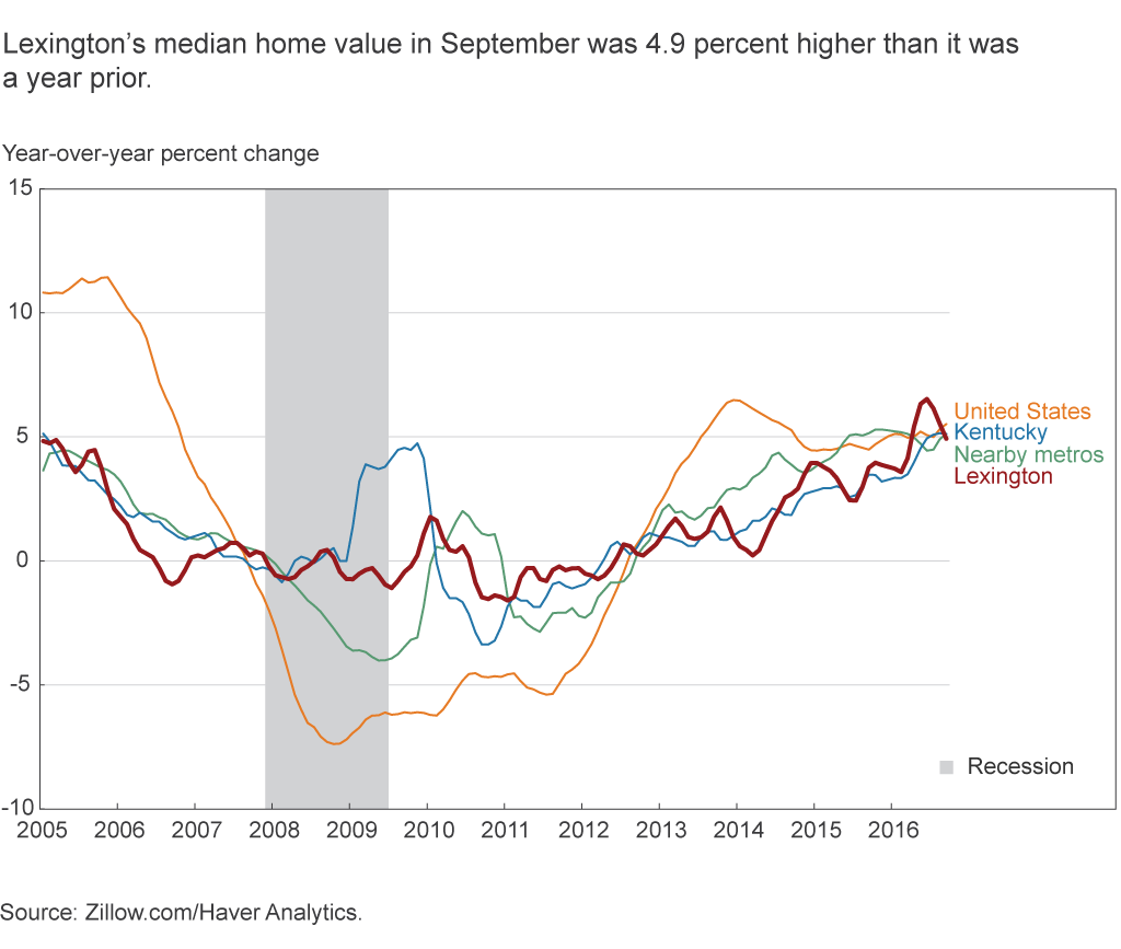 Lexington's median home value in September was 4.9 percent higher than it was a year prior