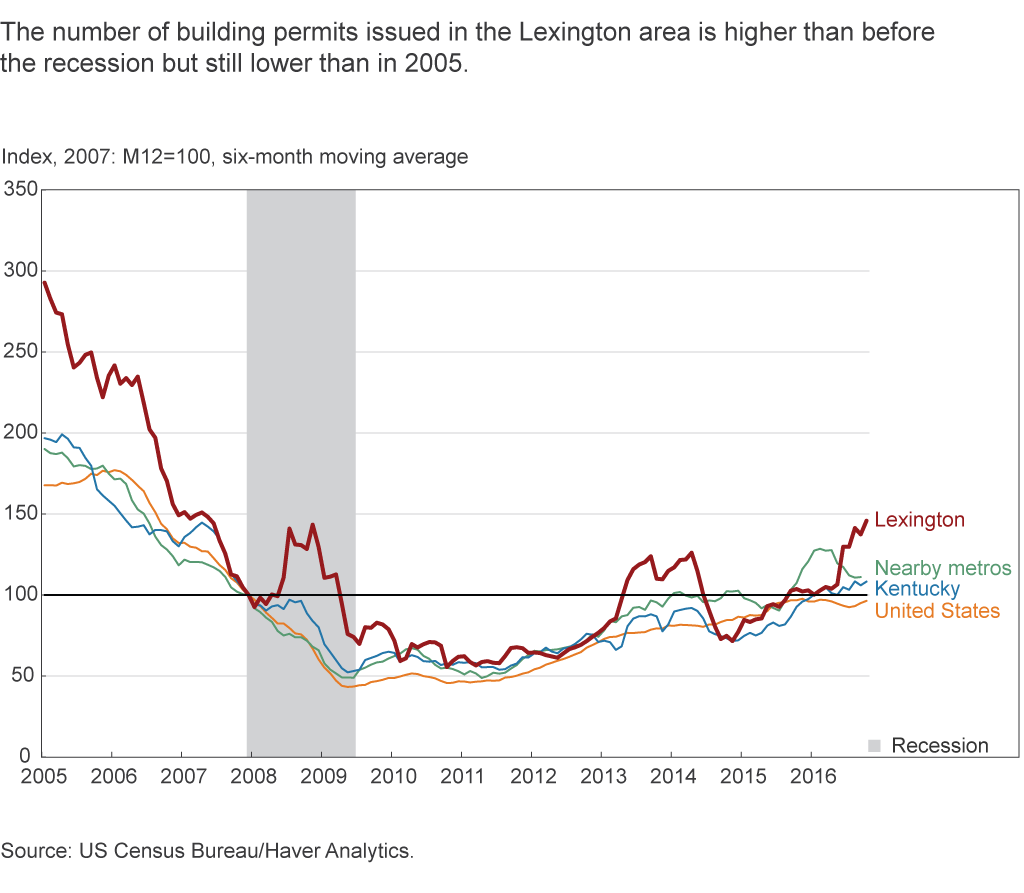 The number of building permits issued in the Lexington area is higher than before the recession but still slower than in 2005