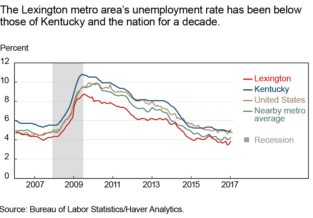 The Lexington metro area's unemployment rate has been below those of Kentucky and the nation for a decade