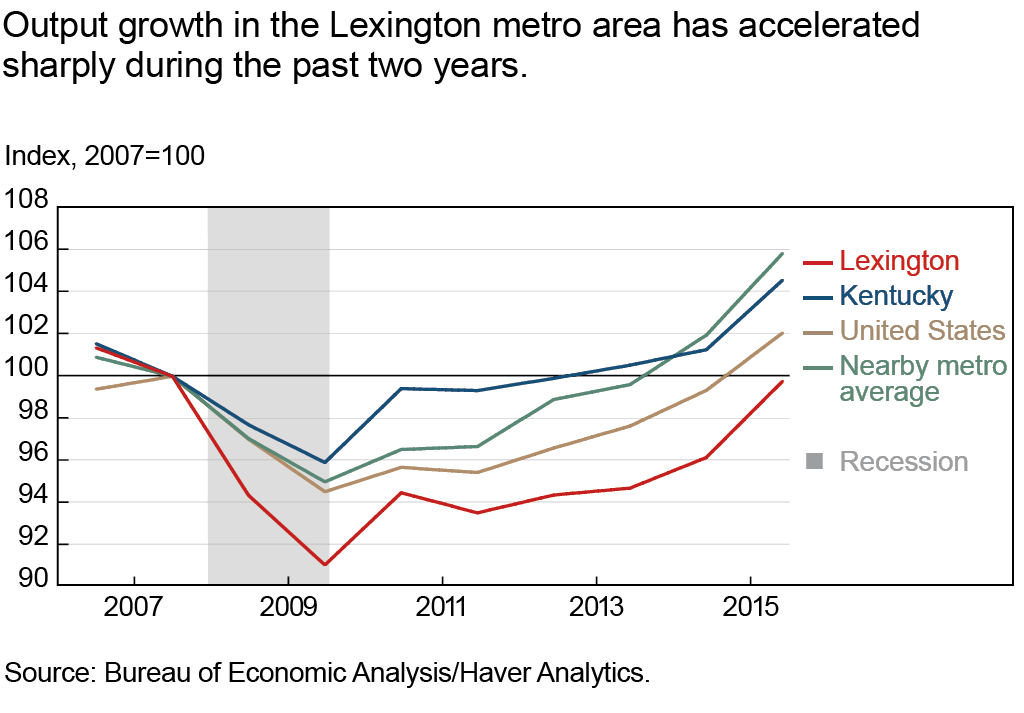 Output growth in the Lexington metro area has accelerated sharply during the past two years