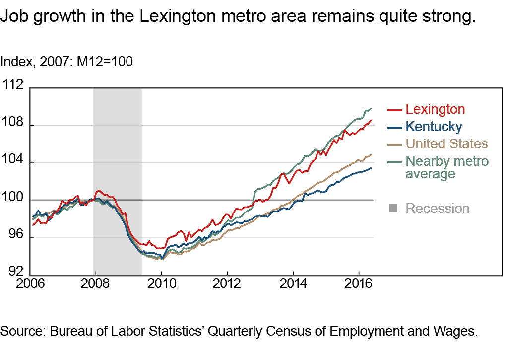 Job growth in the Lexington metro area remains quite strong