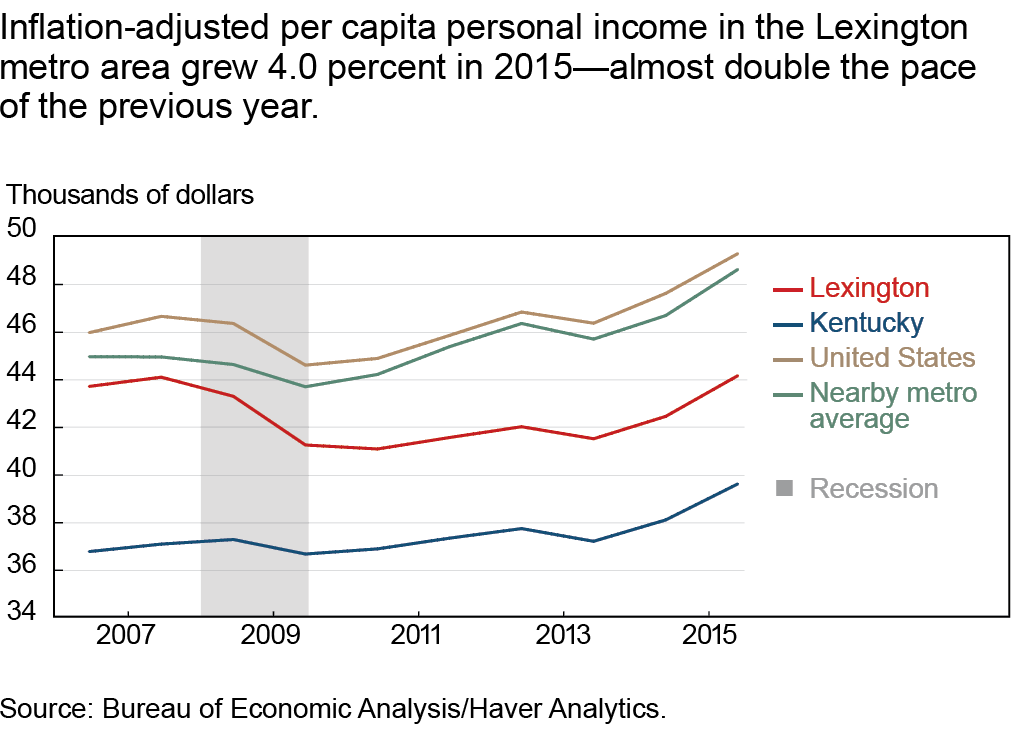 Inflation-adjusted per capita personal income in the Lexington metro area grew 4.0 percent in 2015 - almost double the pace of the previous year
