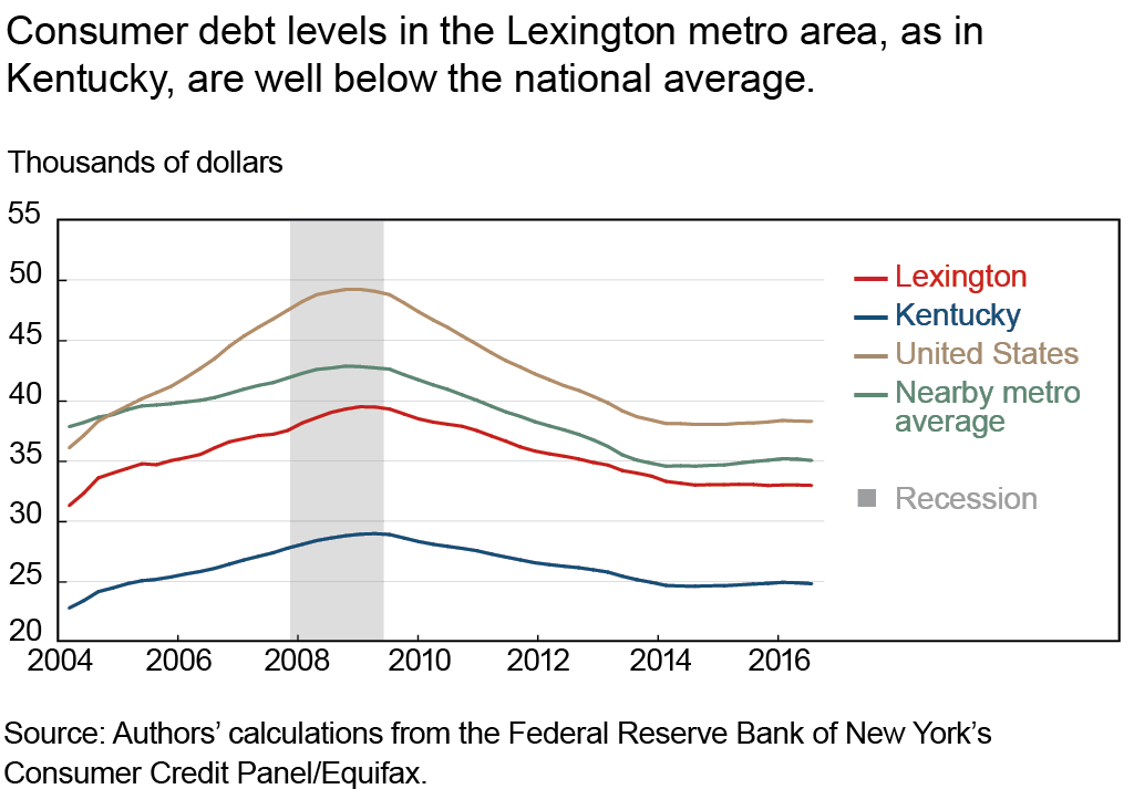Consumer debt levels in the Lexington metro area, as in Kentucky, are well below the national average