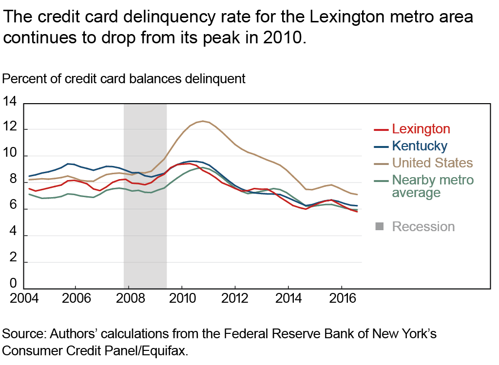 The credit card delinquency rate for the Lexington metro area continues to drop from its peak in 2010