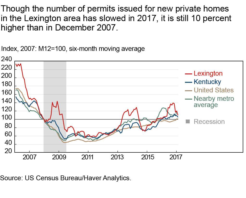 Though the number of permits issued for new private homes in the Lexington area has slowed in 2017, it is still 10 percent higher than in December 2007