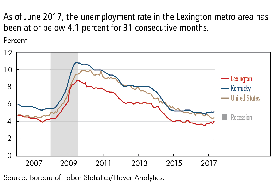 As of June 2017, the unemployment rate in the Lexington metro area has been at or below 4.1 percent for 31 consecutive months.