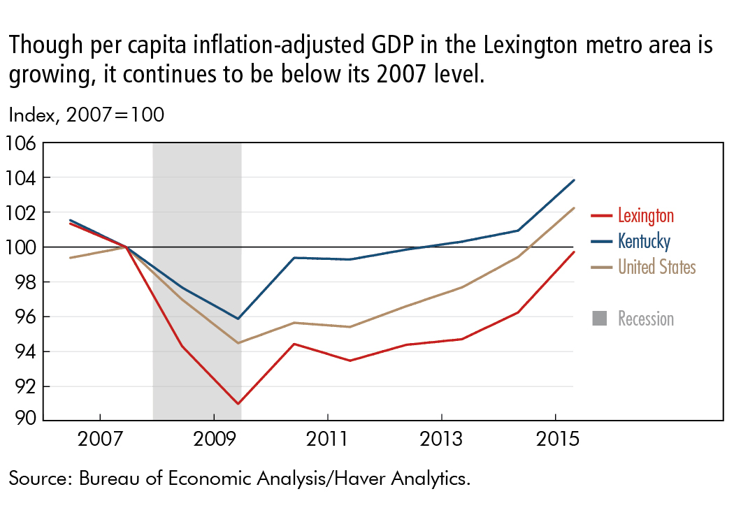 Though per capita inflation-adjusted GDP in the Lexington metro area is growing, it continues to be below its 2007 level.