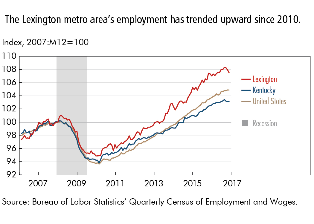 The Lexington metro area's employment has trended upward since 2010.