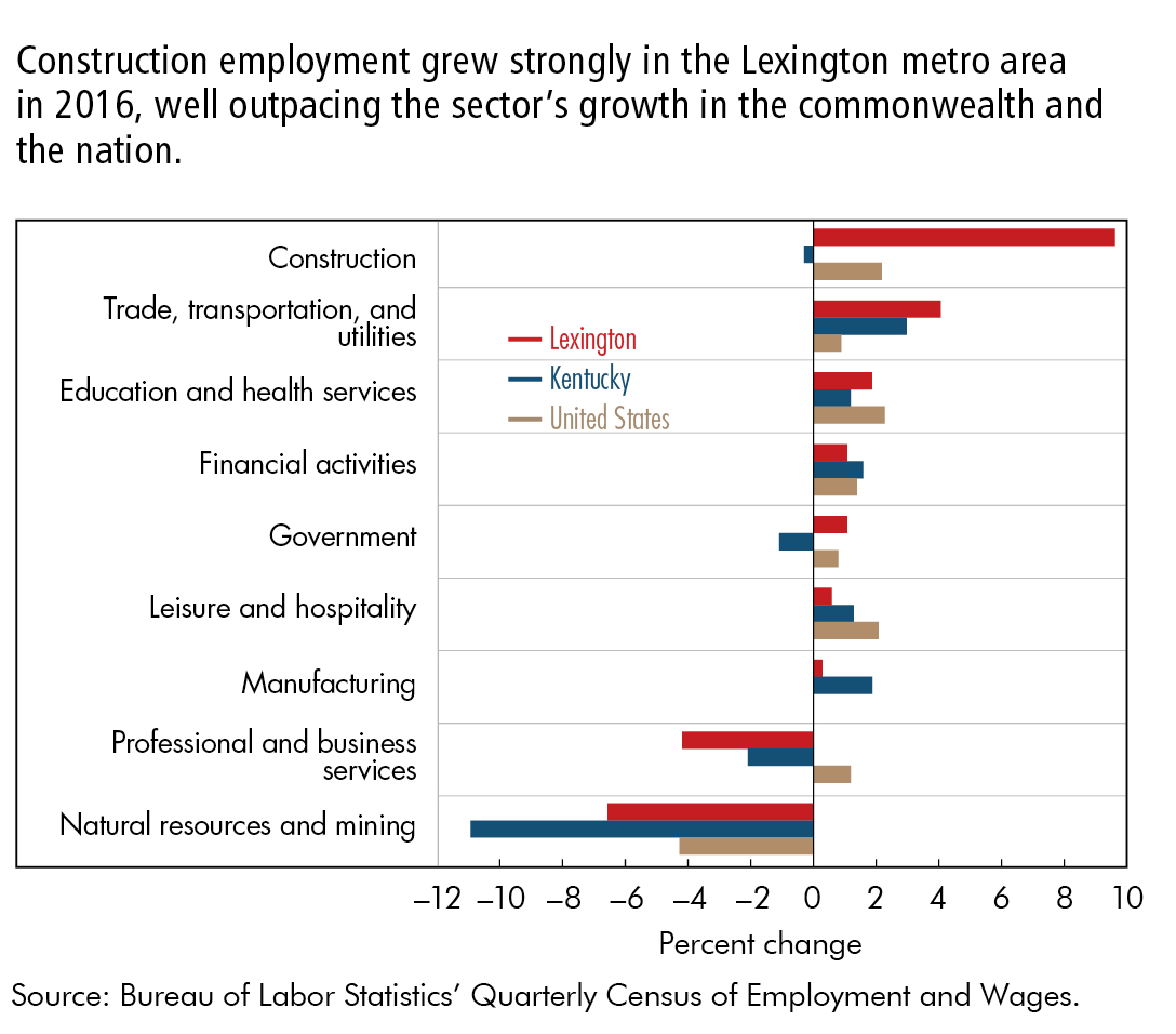 Construction employment grew strongly in the Lexington metro area in 2016, well outpacing the sector's growth in the commonwealth and the nation.