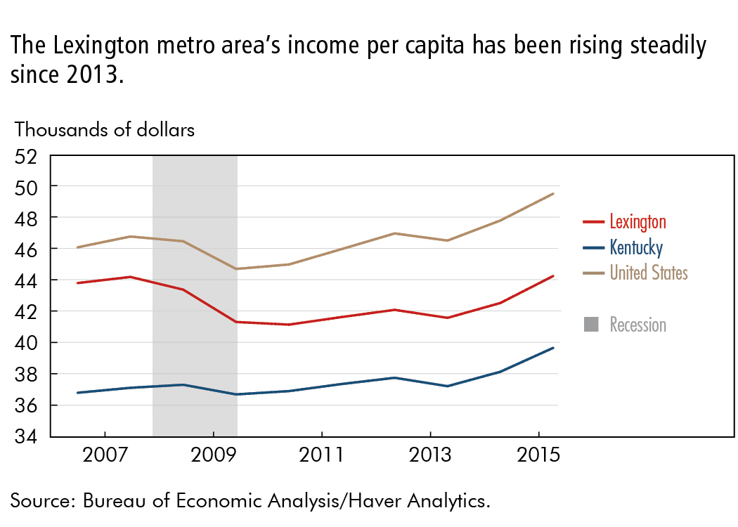 The Lexington metro area's income per capita has been rising steadily since 2013.