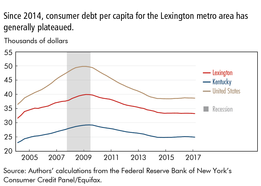 Since 2014, consumer debt per capita for the Lexington metro area has generally plateaued.