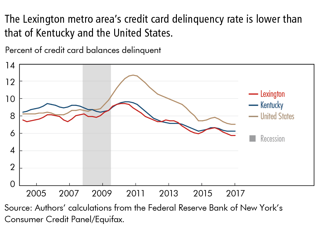 The Lexington metro area's credit card delinquency rate is lower than that of Kentucky and the United States.