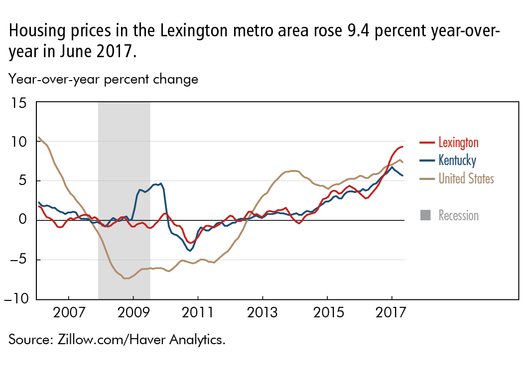 Housing prices in the Lexington metro area rose 9.4 percent year-over-year in June 2017.