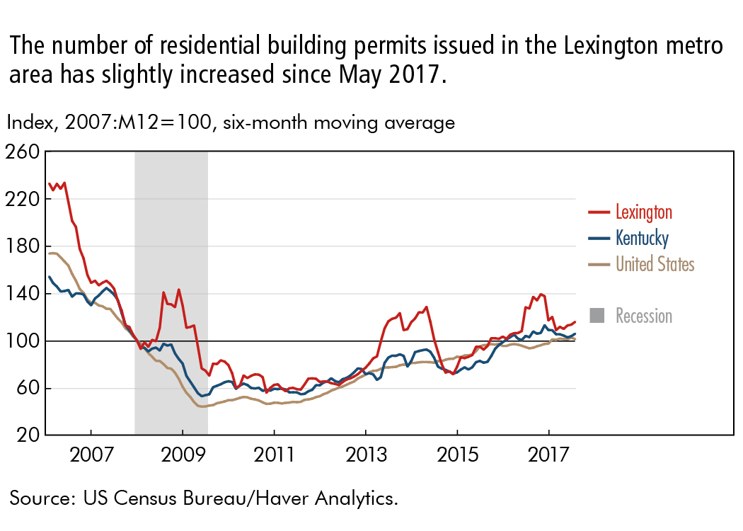 The number of residential building permits issued in the Lexington metro area has slightly increased since May 2017.