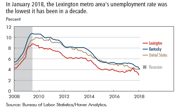 In January 2018, the Lexington metro area's unemployment rate was the lowest it has been in a decade.