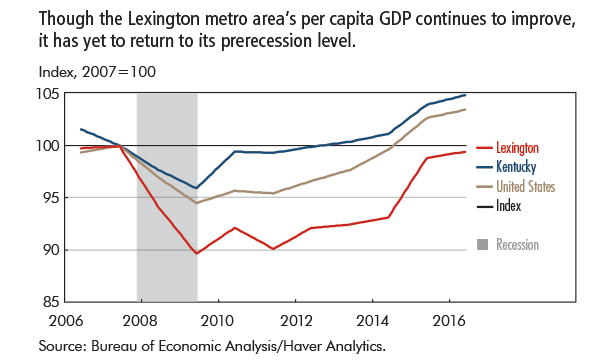 Though the Lexington metro area's per capita GDP continues to improve, it has yet to return to its prerecession level.