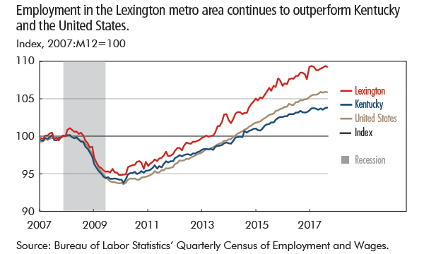 Employment in the Lexington metro area continues to outperform Kentucky and the United States.