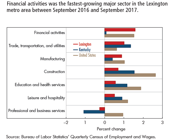 Financial activities was the fastest-growing major sector in the Lexington metro area between September 2016 and September 2017.
