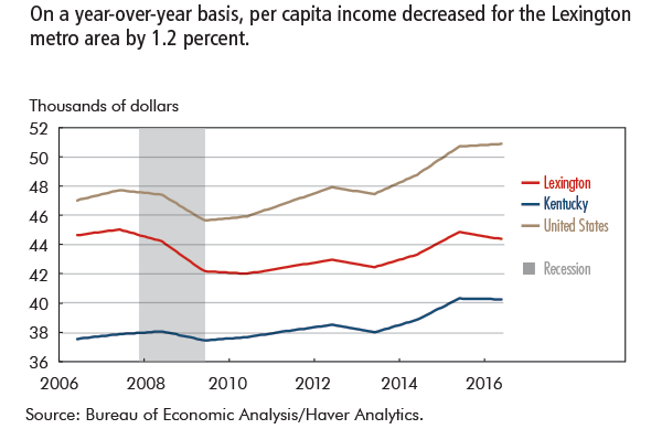 On a year-over-year basis, per capita income decreased for the Lexington metro area by 1.2 percent.