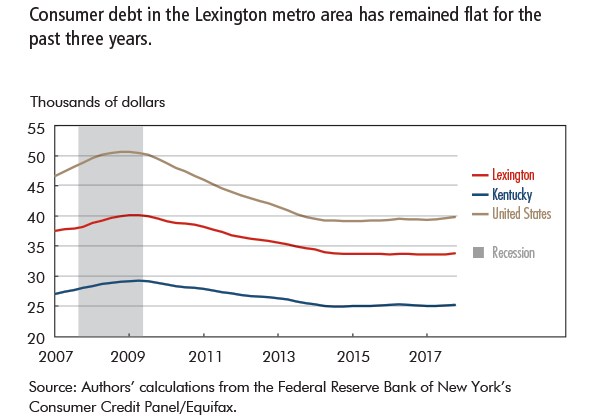 Consumer debt in the Lexington metro area has remained flat for the past three years.