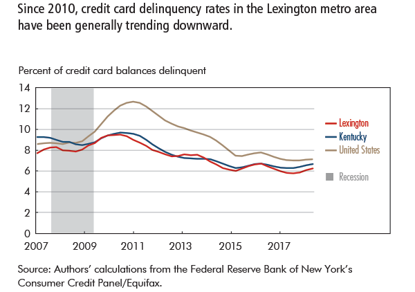 Since 2010, credit card delinquency rates in the Lexington metro area have been generally trending downward.