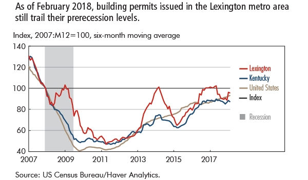 As of February 2018, building permits issued in the Lexington metro area still trail their prerecession levels.
