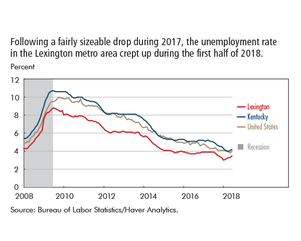 Following a fairly sizeable drop during 2017, the unemployment rate  in the Lexington metro area crept up during the first half of 2018.