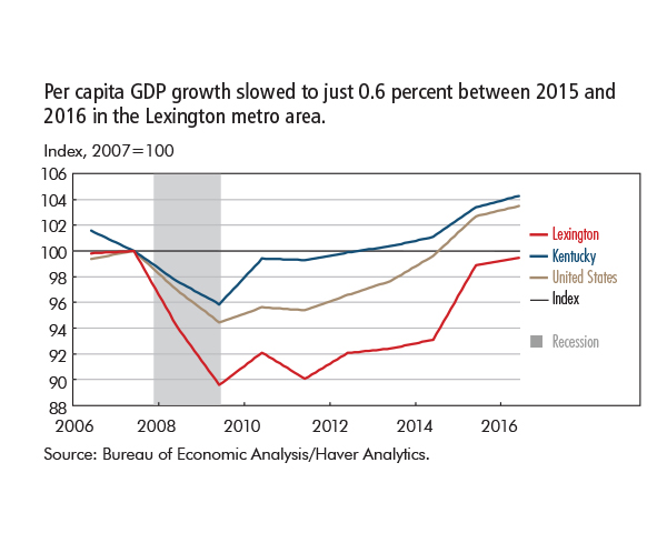 Per capita GDP growth slowed to just 0.6 percent between 2015 and 2016 in the Lexington metro area.