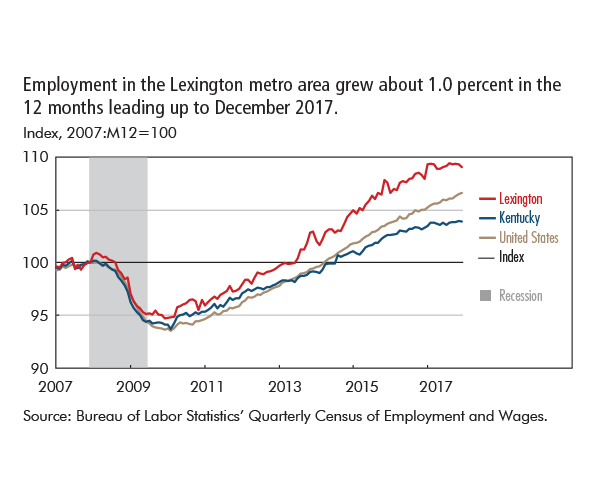 Employment in the Lexington metro area grew about 1.0 percent in the  12 months leading up to December 2017.