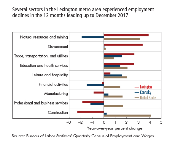 Several sectors in the Lexington metro area experienced employment declines in the 12 months leading up to December 2017.