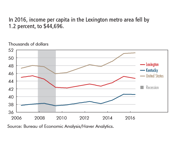 In 2016, income per capita in the Lexington metro area fell by  1.2 percent, to $44,696.