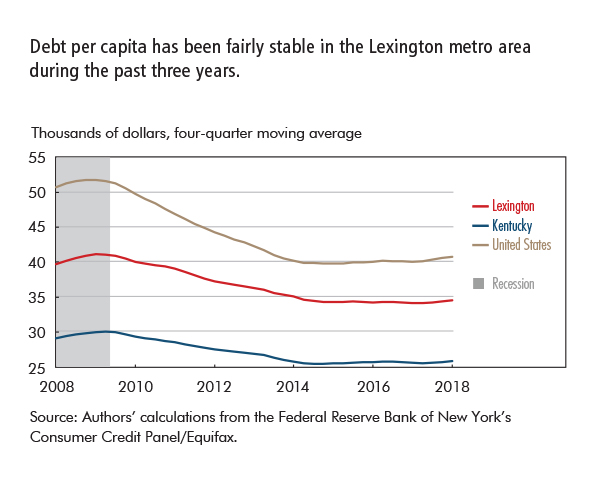 Debt per capita has been fairly stable in the Lexington metro area during the past three years.