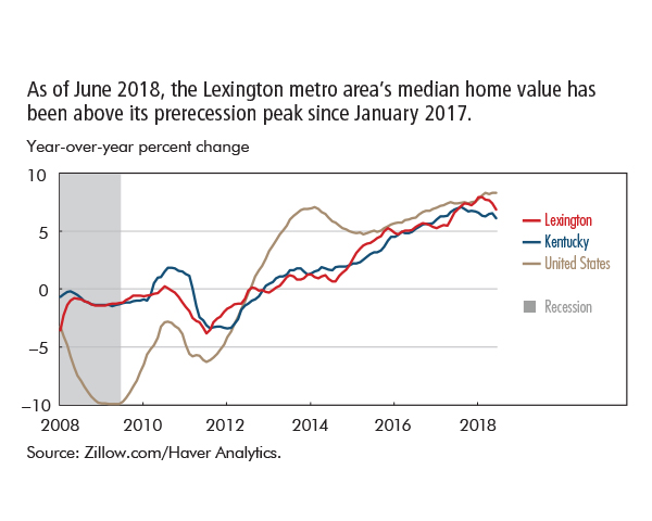 As of June 2018, the Lexington metro area's median home value has been above its prerecession peak since January 2017.