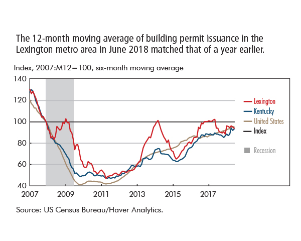 The 12-month moving average of building permit issuance in the  Lexington metro area in June 2018 matched that of a year earlier.