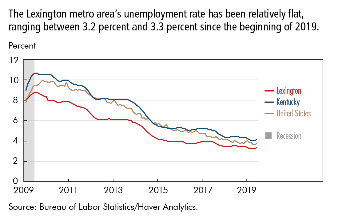The Lexington metro area's unemployment rate has been relatively flat,  ranging between 3.2 percent and 3.3 percent since the beginning of 2019.